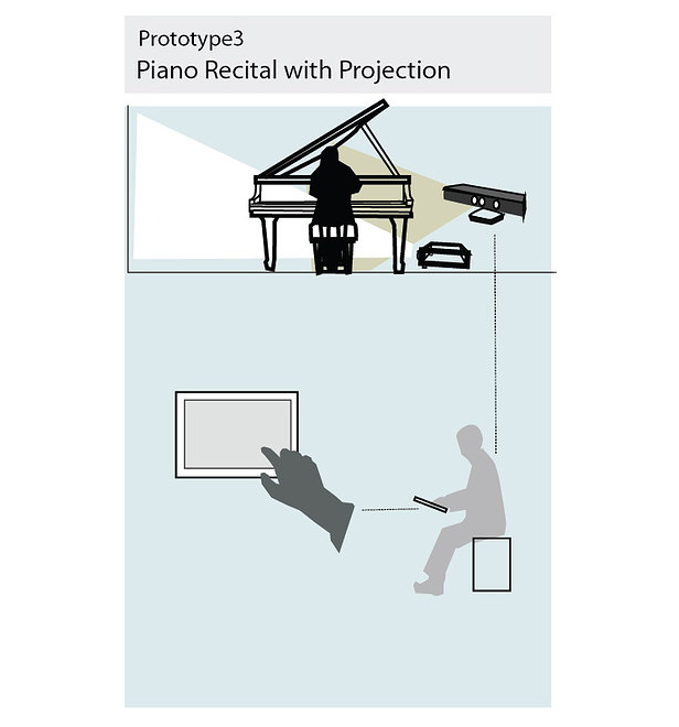 Visuano — Real-time projection mapping visual + Piano + live